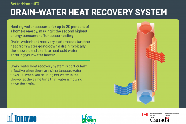 BetterHomesTO drain-water heat recovery systems upgrade card.