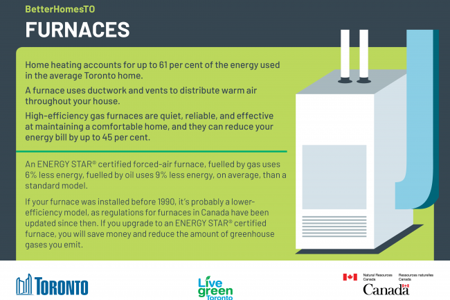 BetterHomesTO furnaces upgrade card.