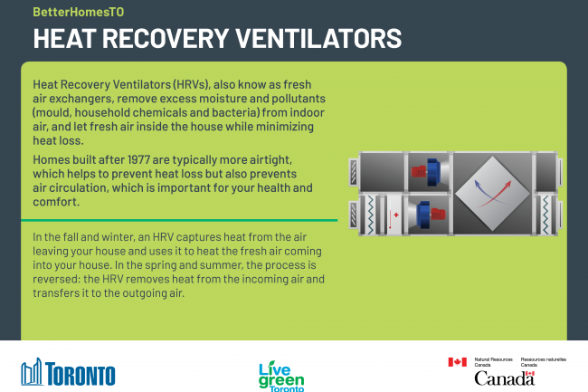 An image of the heat recovery ventilator upgrade postcard, detailing information on how a heat recovery ventilator exchanges indoor air with fresh air, saving energy and making your home more comfortable.