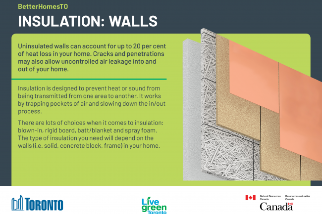 An image of the walls insulation upgrade postcard, detailing information on how insulating your home's walls help prevent heat loss and save energy.